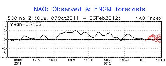 NOA-Index, Messwerte und Prognose für Februar (Quelle: NOAA)