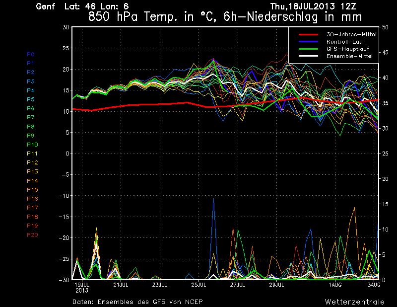 Noch eine Woche Hochsommerwetter, danach deutet sich ein Wechsel an
